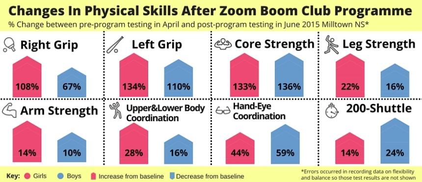 ZBK % skills chart